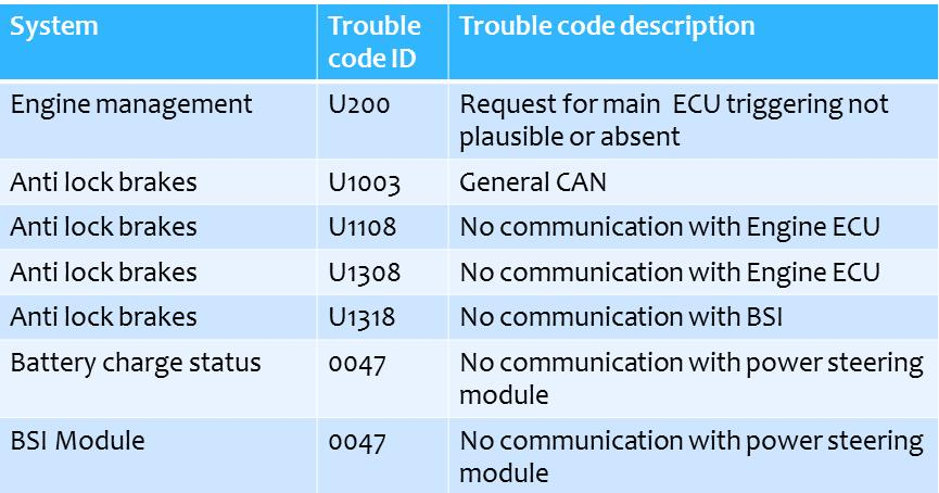 Technical Focus February 2017 - Fixing A Corrupt CAN Network